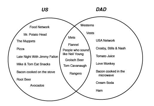 venn diagram of checks and balances
